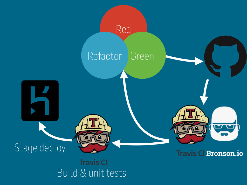 Bronson.io Red Green Refactor Build & unit test...