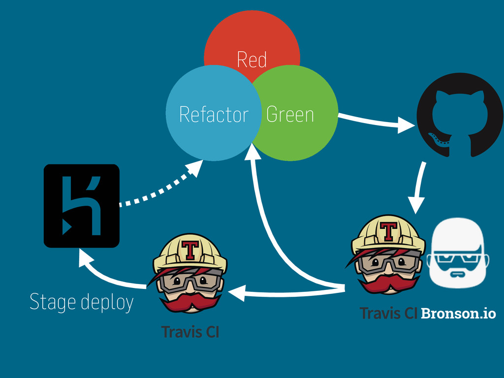 Bronson.io Red Green Refactor Stage deploy