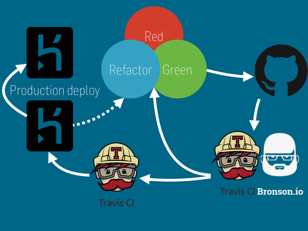 Bronson.io Red Green Refactor Production deploy