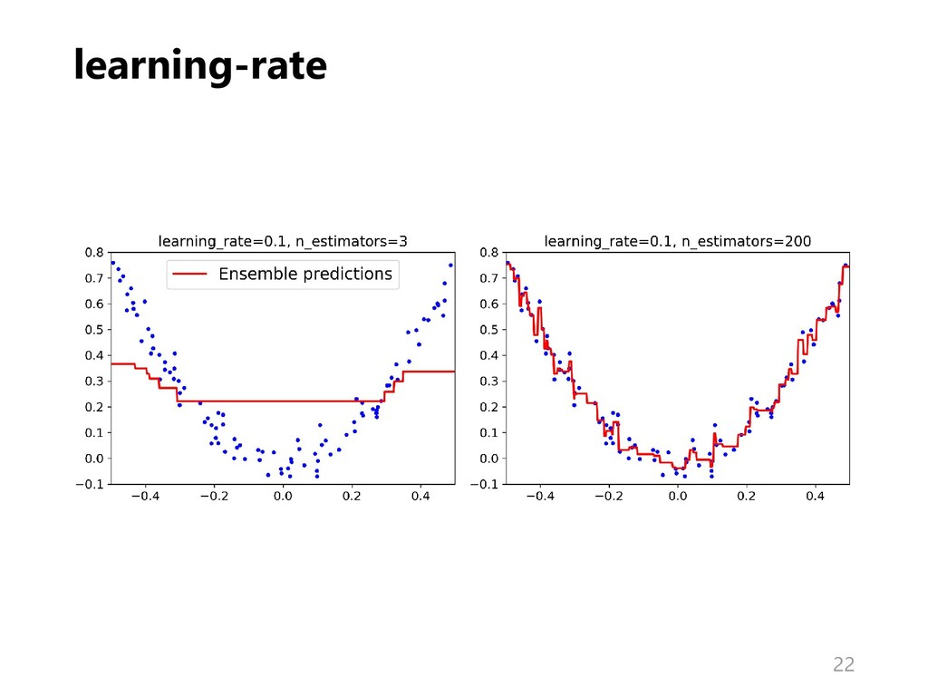 learning-rate 22