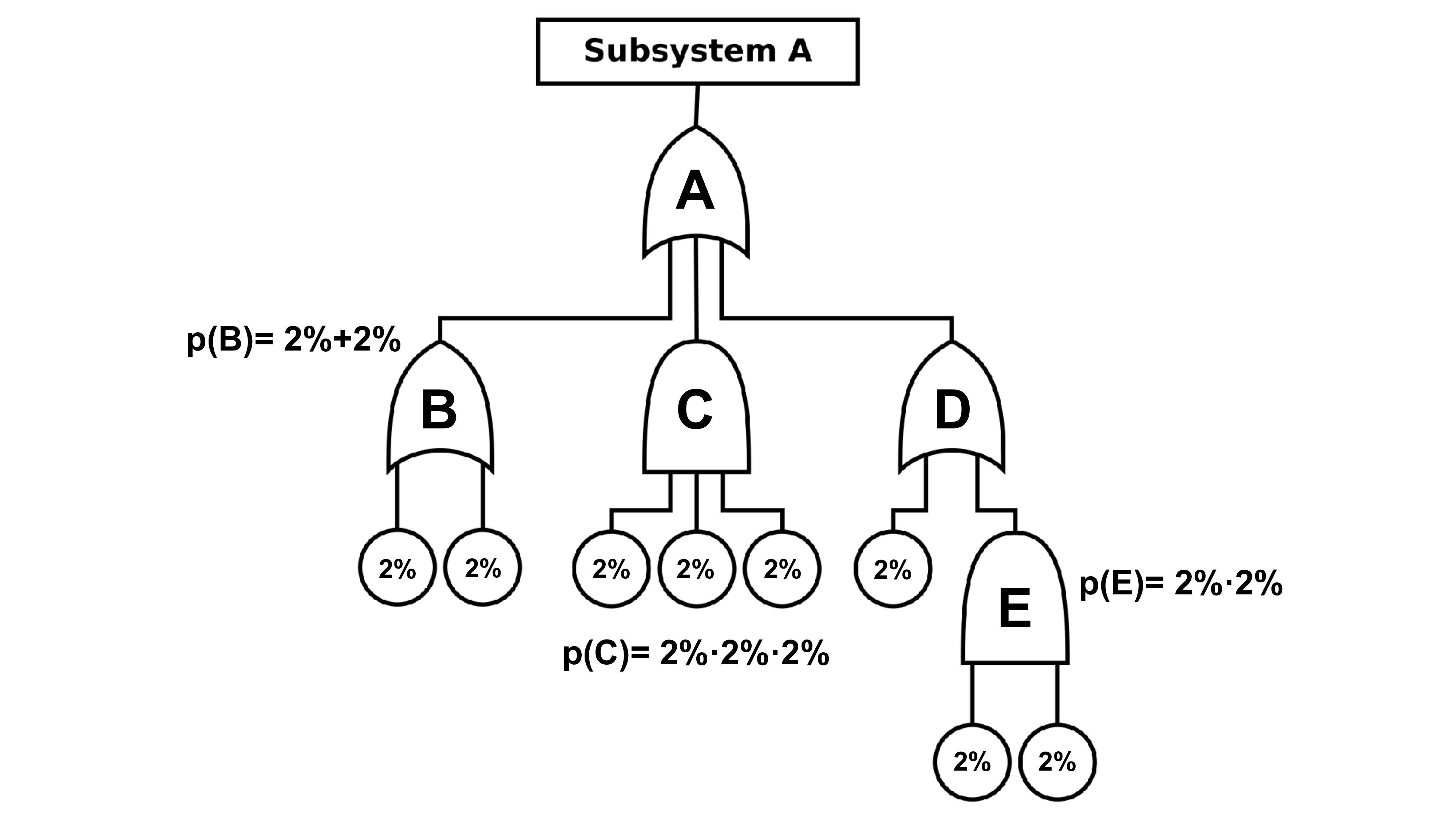 A B C D E p(E)= 2%·2% 2% 2% 2% 2% 2% 2% 2% 2% p...