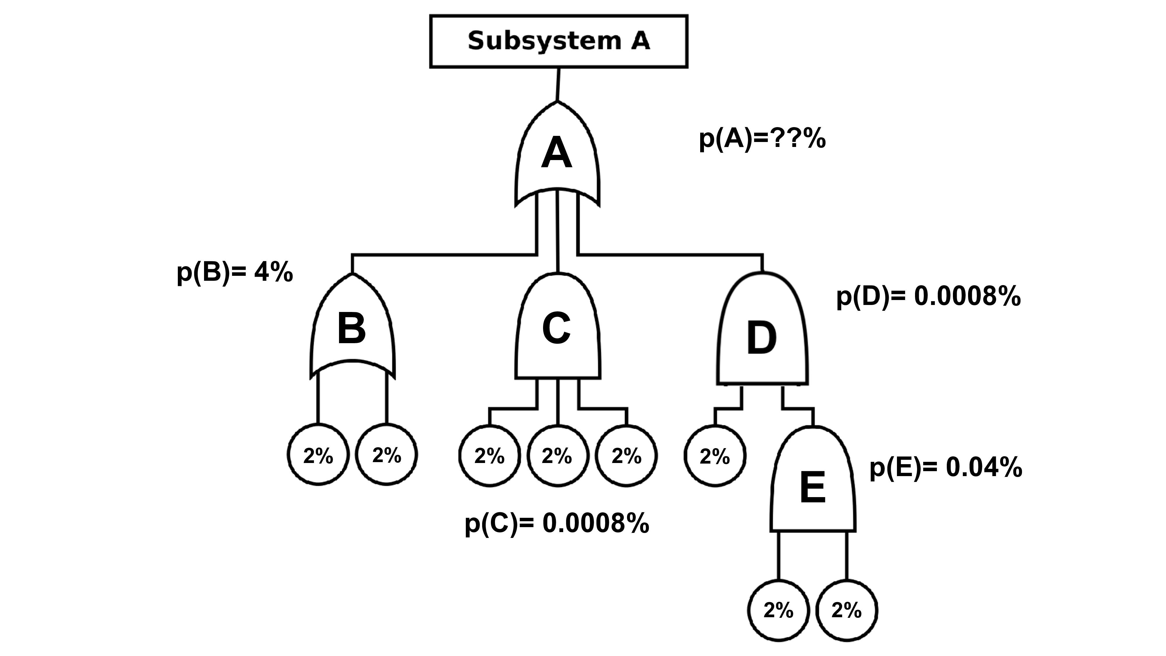 A B C D E p(E)= 0.04% p(D)= 0.0008% 2% 2% 2% 2%...