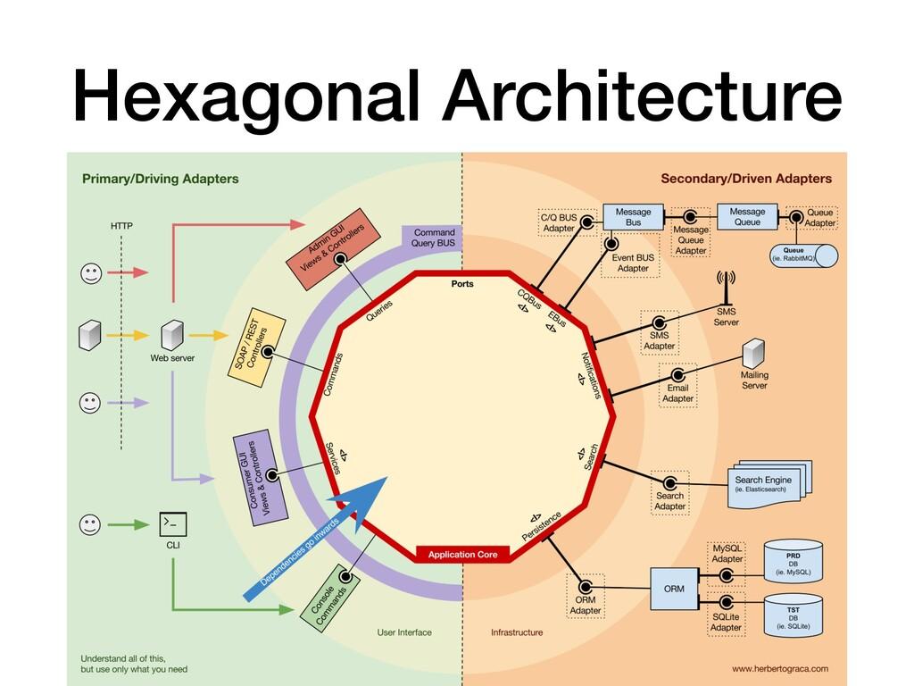 Hexagonal Architecture