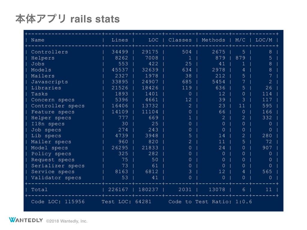 ©2018 Wantedly, Inc. ຊମΞϓϦ rails stats +-------...