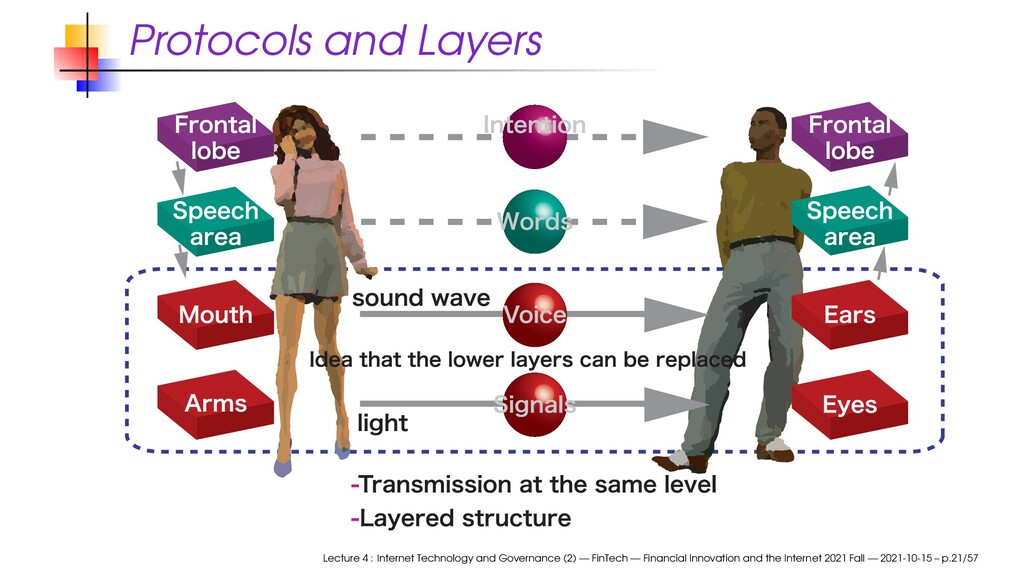 Protocols and Layers Lecture 4 : Internet Techn...