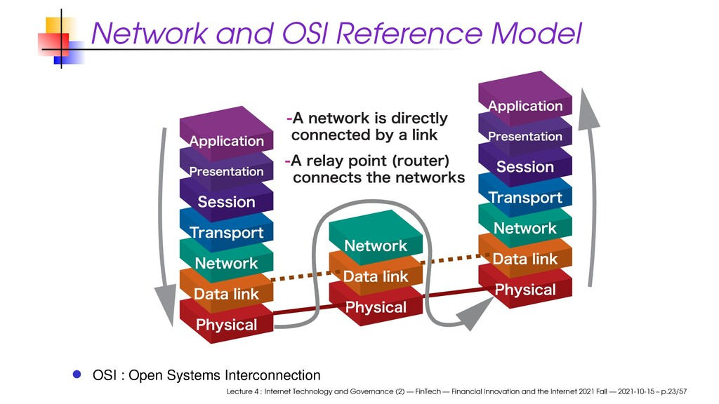 Network and OSI Reference Model OSI : Open Syst...