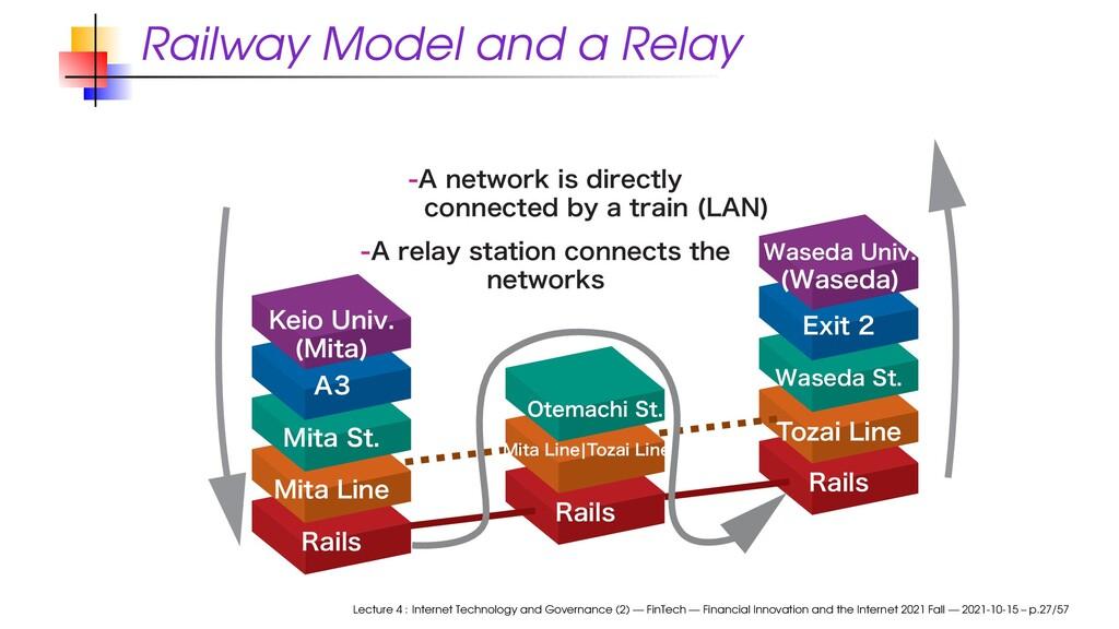 "Railway Model and a Relay ""SFMBZTUBUJPODPOO..."