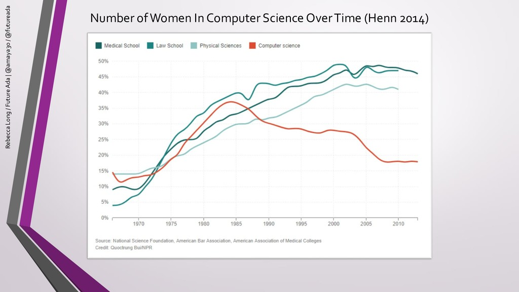 Number of Women In Computer Science Over Time (...