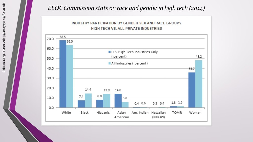 EEOC Commission stats on race and gender in hig...