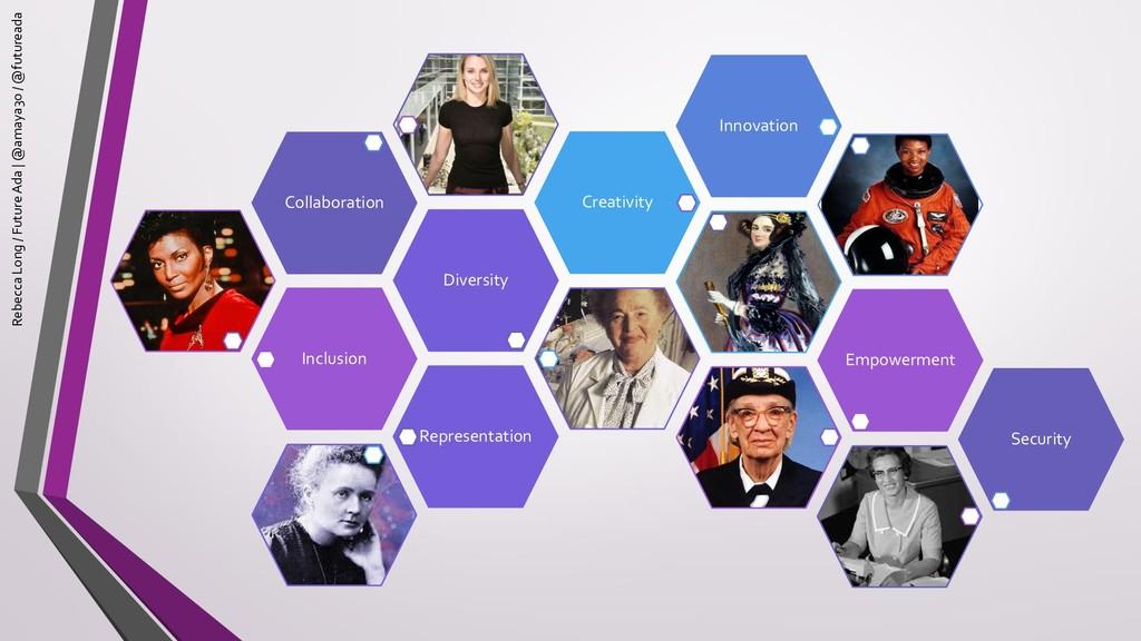 Inclusion Diversity Collaboration Creativity In...