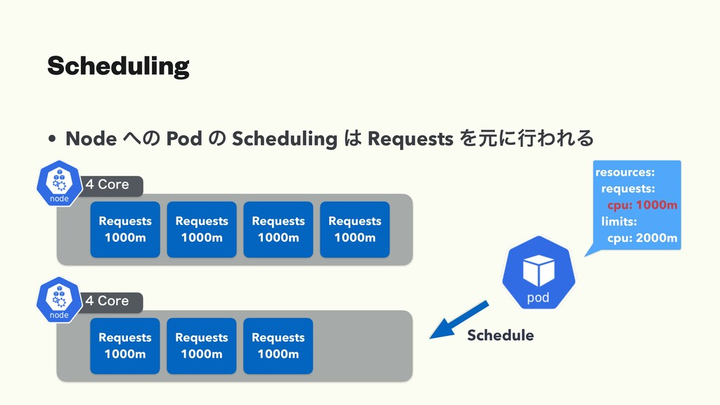 Scheduling • Node ͷ Pod ͷ Scheduling  Request...