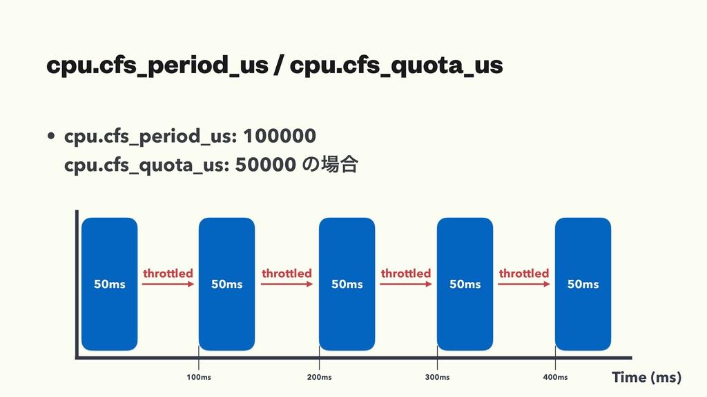 Time (ms) cpu.cfs_period_us / cpu.cfs_quota_us ...