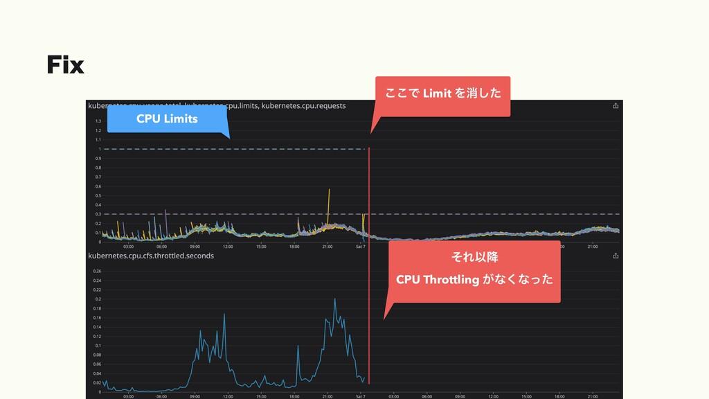 Fix CPU Limits ͜͜Ͱ Limit Λফͨ͠ ͦΕҎ߱ CPU Throttli...