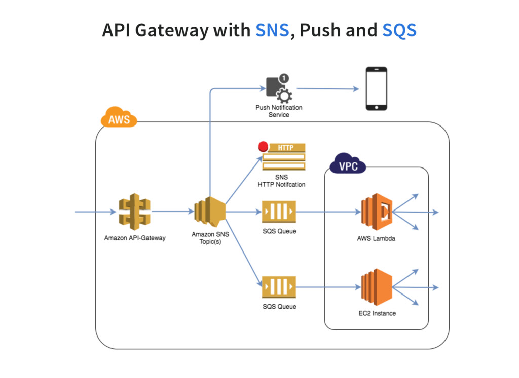 API Gateway with , Push and SNS SQS