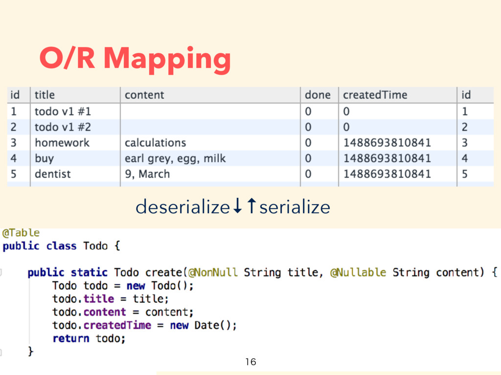 O/R Mapping deserialize↓↑serialize