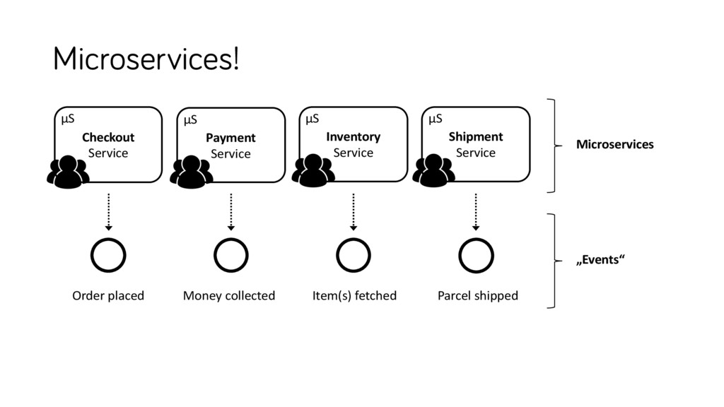 Microservices! Inventory Service Shipment Servi...