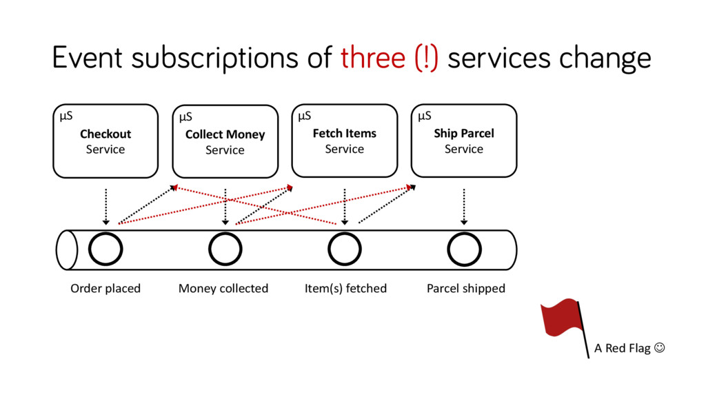 Event subscriptions of three (!) services chang...