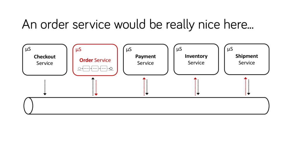 An order service would be really nice here... I...