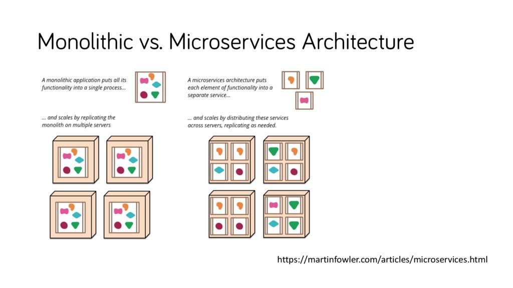 Monolithic vs. Microservices Architecture https...