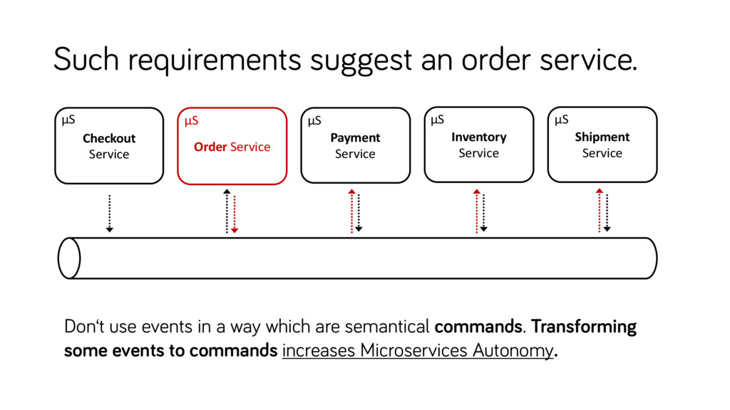 Such requirements suggest an order service. Inv...