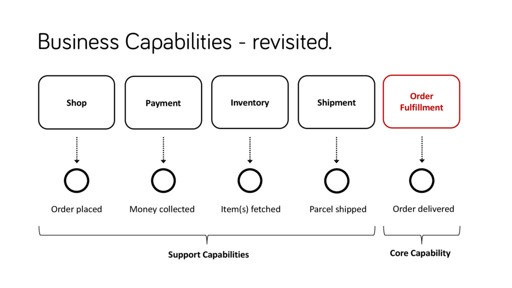 Business Capabilities - revisited. Inventory Sh...