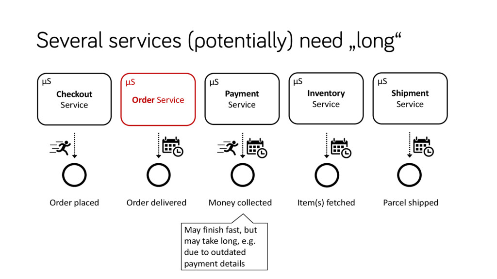 """Several services (potentially) need """"long"""" Inve..."""