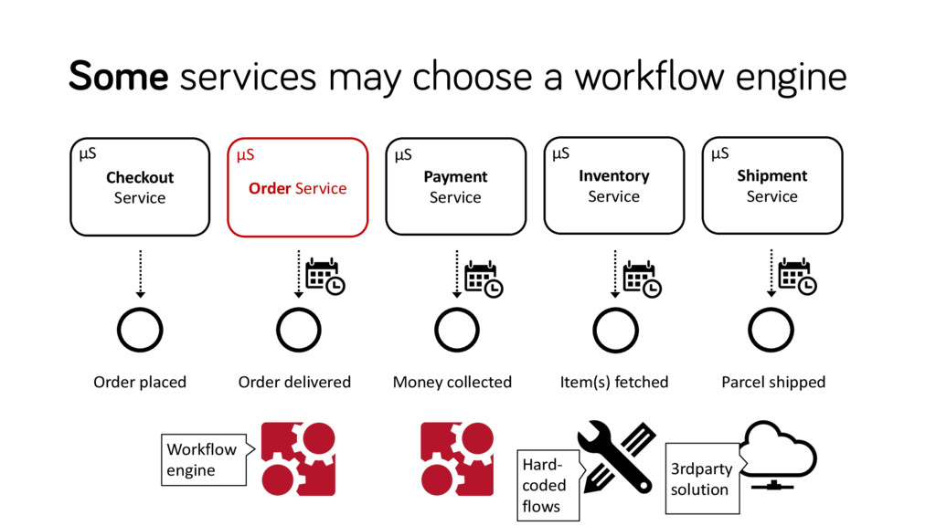 Some services may choose a workflow engine Inve...