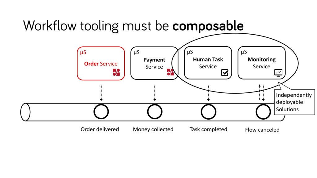 Workflow tooling must be composable Payment Ser...