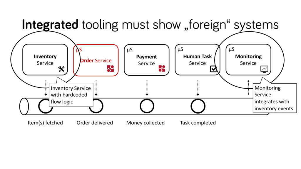 """Integrated tooling must show """"foreign"""" systems ..."""