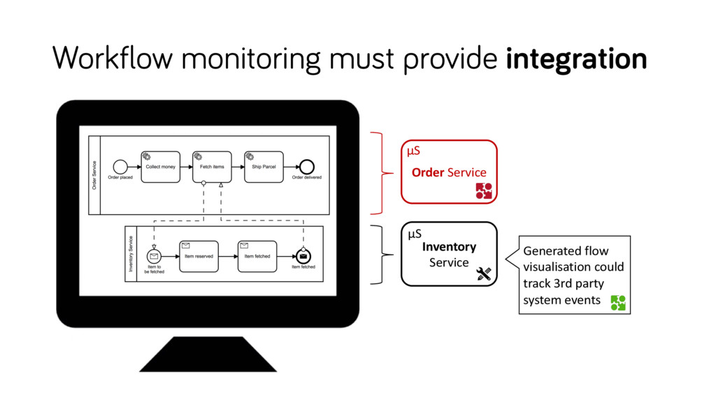 Workflow monitoring must provide integration In...