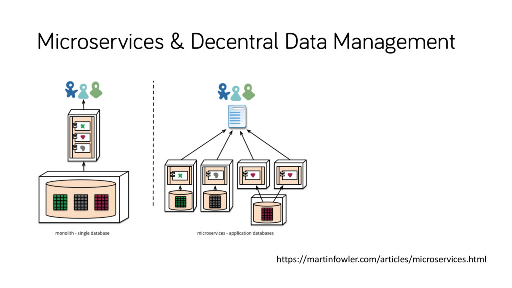 Microservices & Decentral Data Management https...