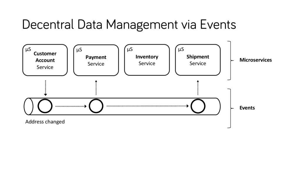Decentral Data Management via Events Inventory ...