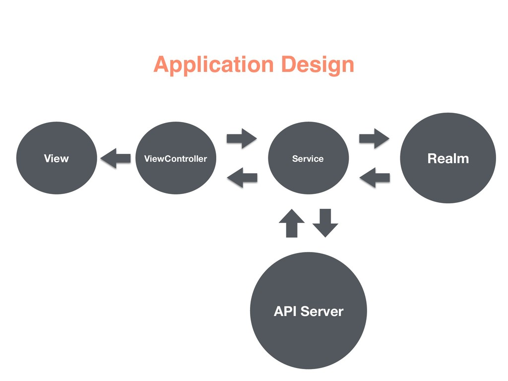 Application Design API Server Realm View ViewCo...