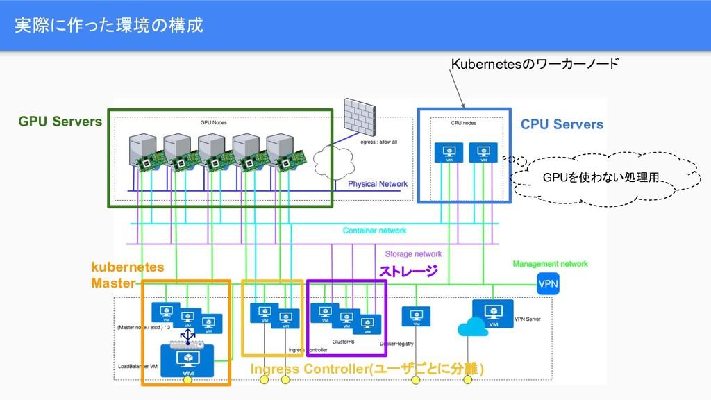 kubernetes Master GPU Servers CPU Servers Ingre...