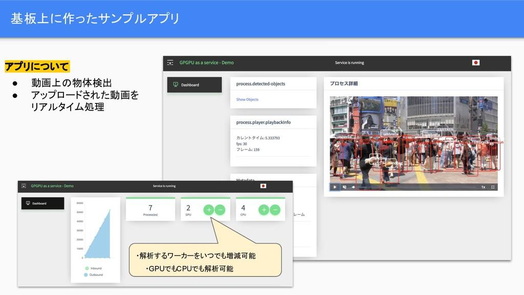 基板上に作ったサンプルアプリ アプリについて ● 動画上の物体検出 ● アップロードされた動画...
