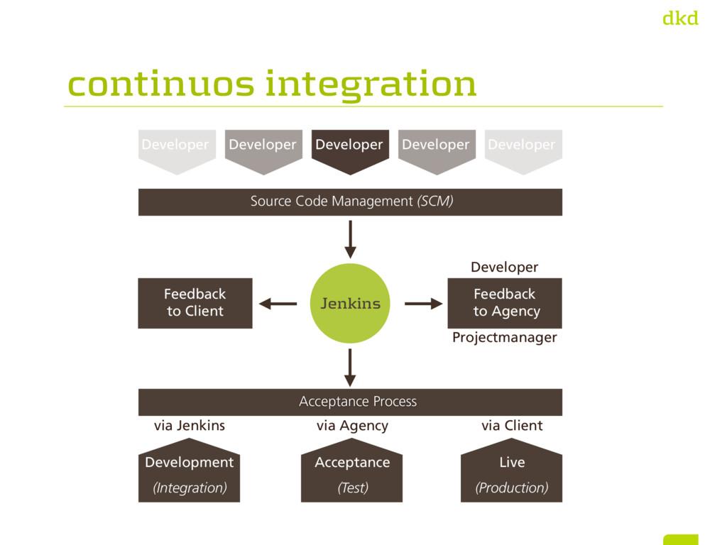 continuos integration Feedback to Client via Je...