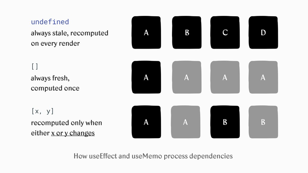 How useEffect and useMemo process dependencies A...