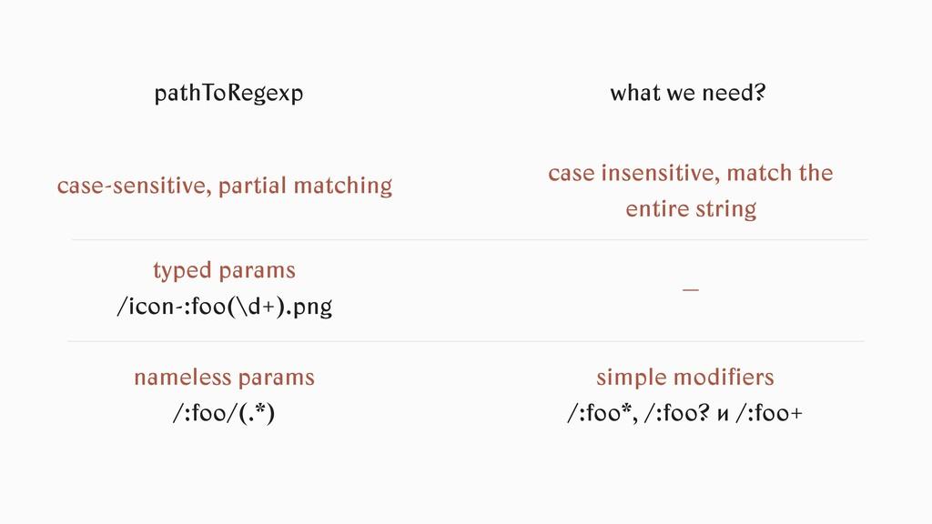 pathToRegexp what we need? case-sensitive, part...