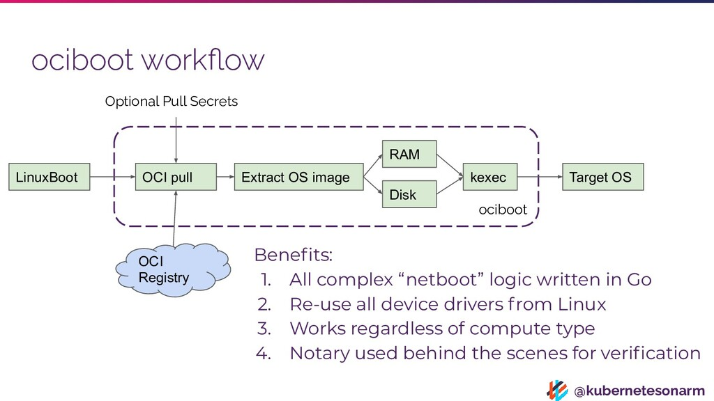 @kubernetesonarm ociboot workflow OCI pull Optio...