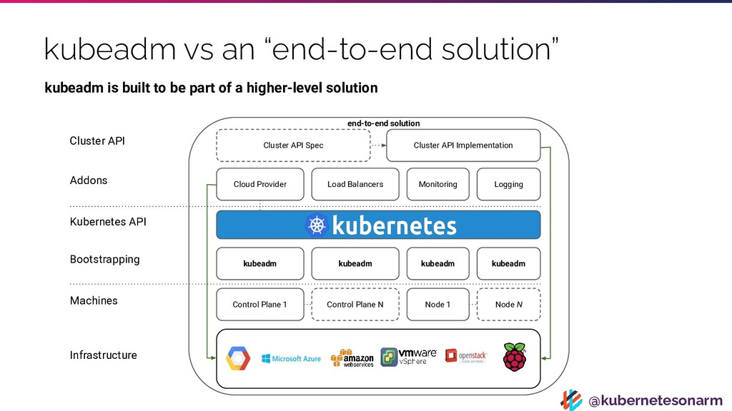 @kubernetesonarm end-to-end solution Control Pl...