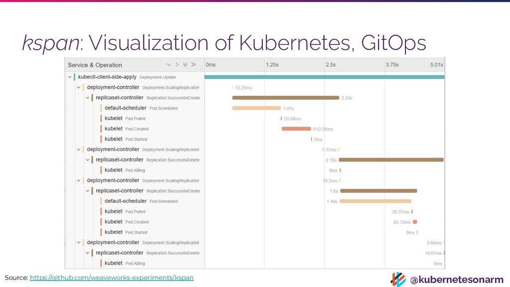 @kubernetesonarm kspan: Visualization of Kubern...