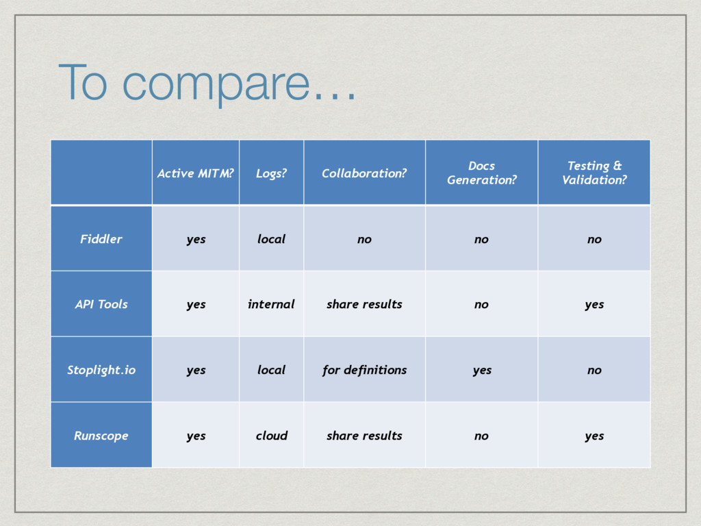 To compare… Active MITM? Logs? Collaboration? D...