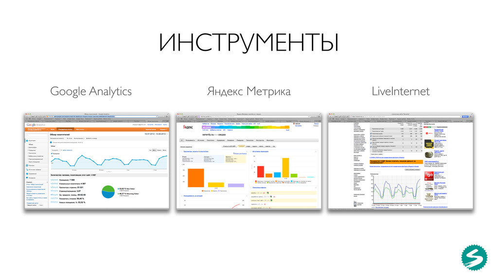 Google Analytics Яндекс Метрика LiveInternet ИН...