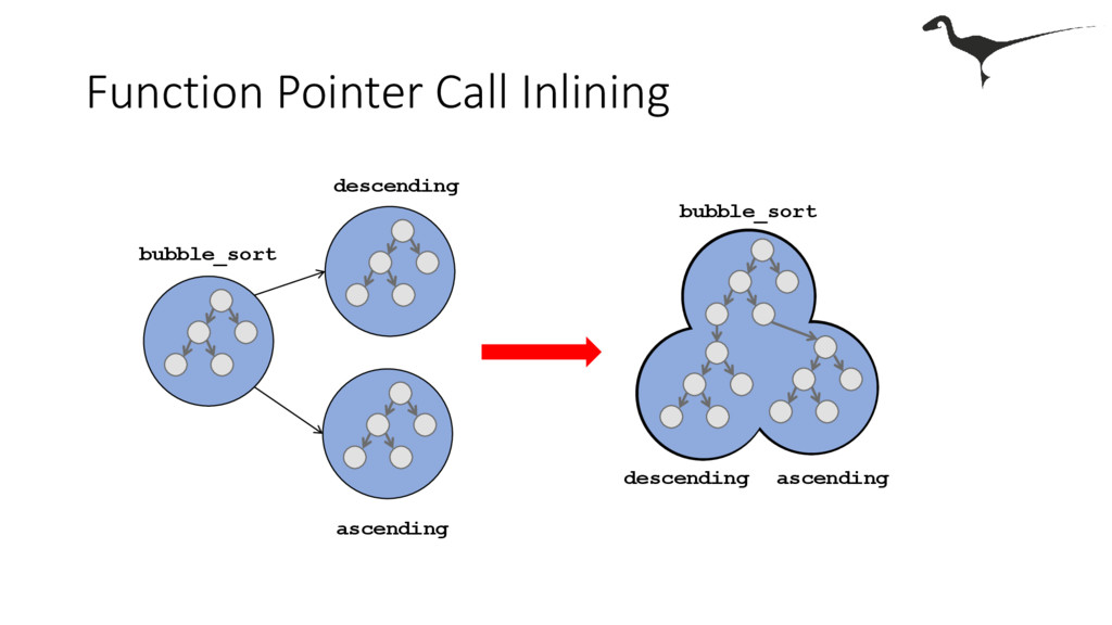 Function Pointer Call Inlining descending ascen...