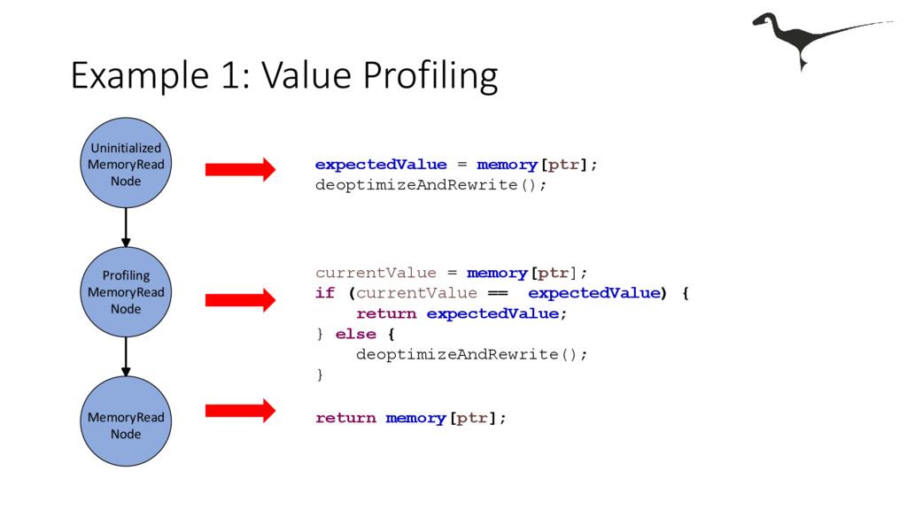 Example 1: Value Profiling expectedValue = memo...
