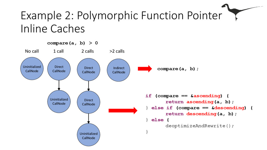 Example 2: Polymorphic Function Pointer Inline ...
