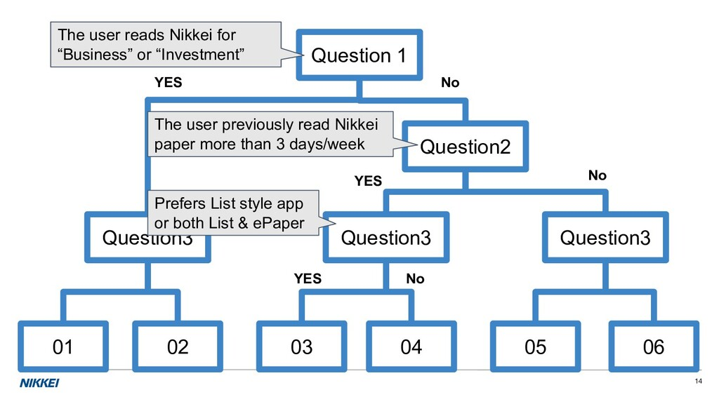 14 Question 1 Question2 Question3 02 01 Questio...
