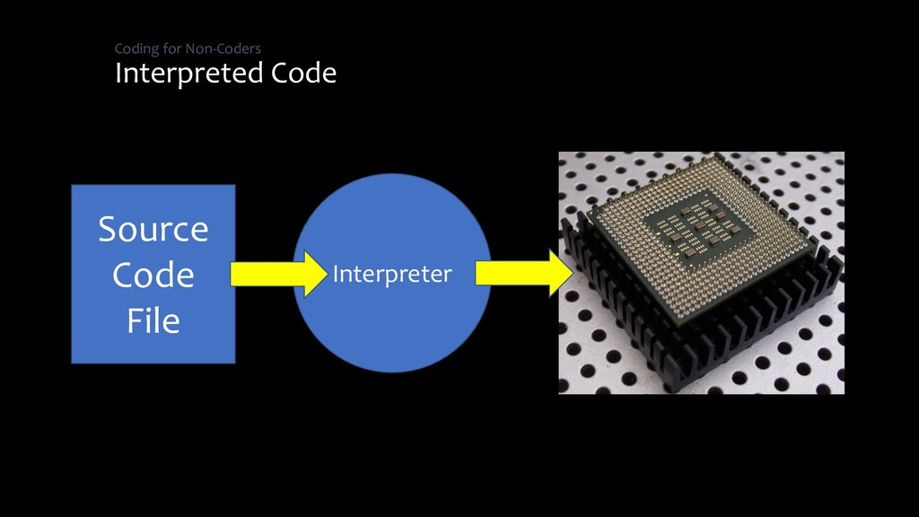 Coding for Non-Coders Interpreted Code Source C...