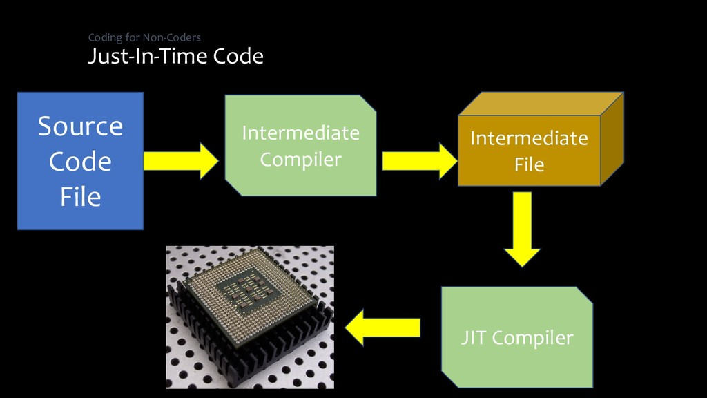 Coding for Non-Coders Just-In-Time Code Source ...