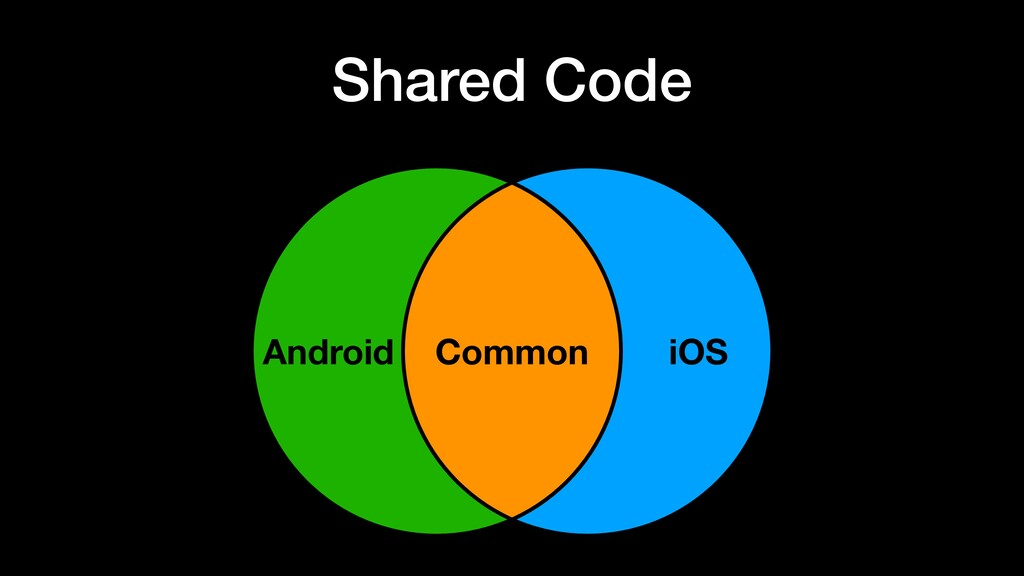Shared Code Android Common iOS